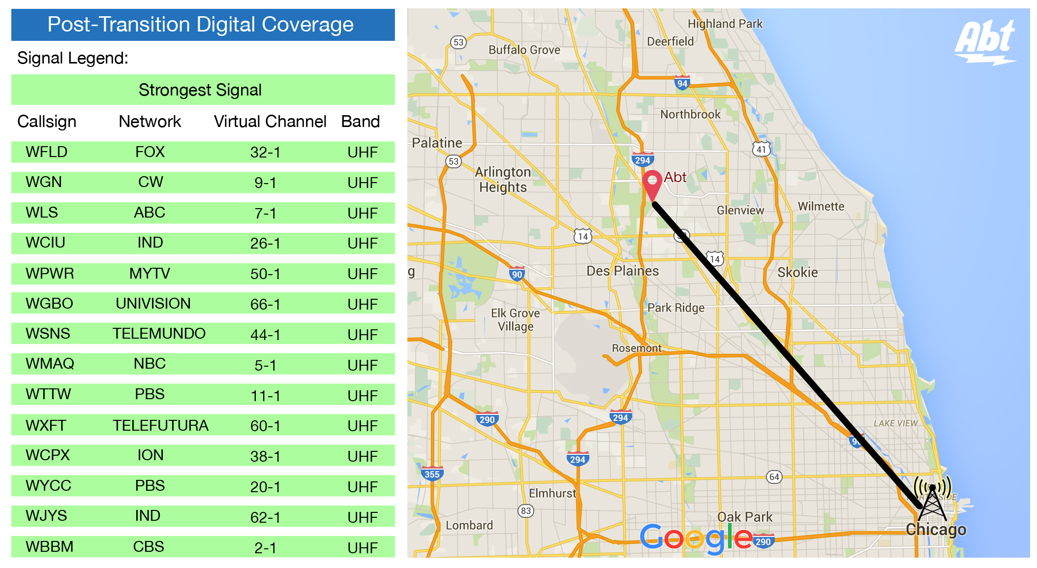 Antenna Buying Guide Find The Best HD Antenna For Your Area Abt - Fcc dtv reception map