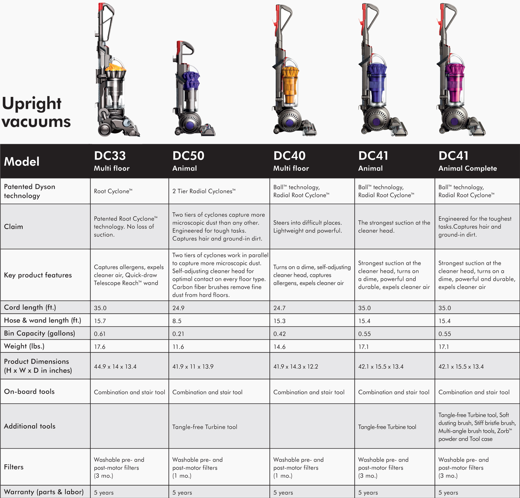 Dyson Dc50 Animal Upright Vacuum Cleaner 24750 01