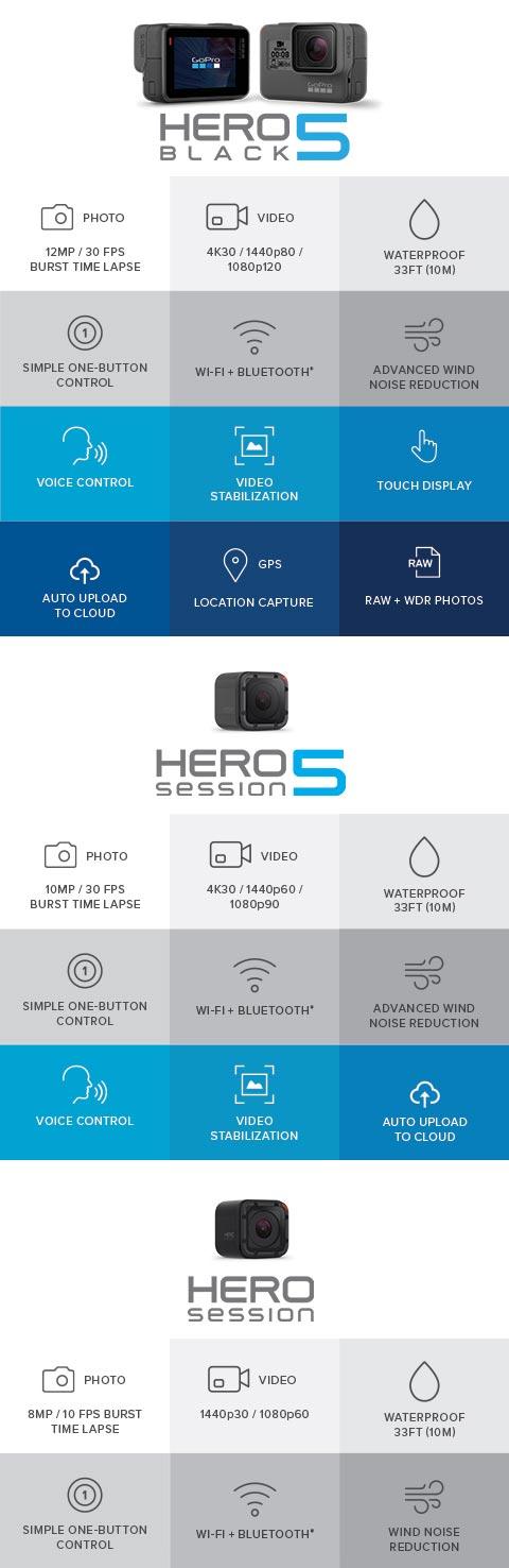 GoPro Hero Camera Chart