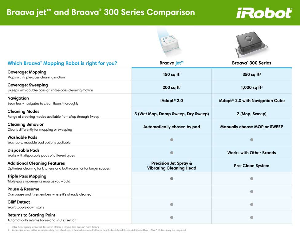 iRobot Braava Comparison Chart