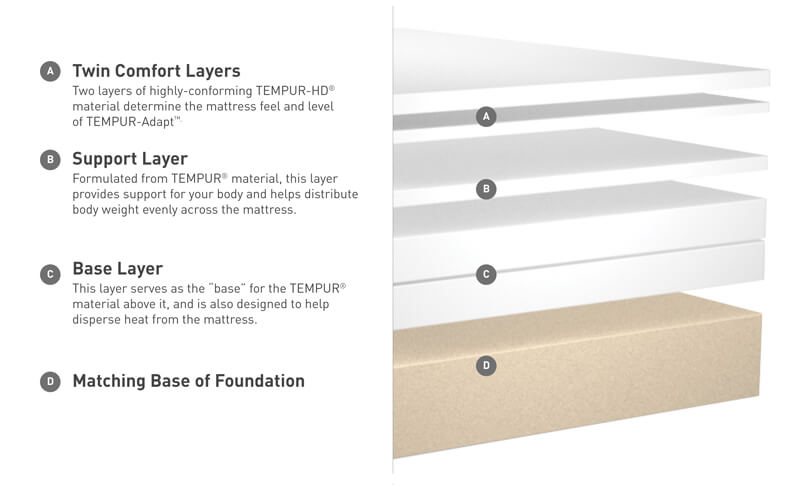 Tempur-Pedic Tempur-GrandBed Mattress Materials