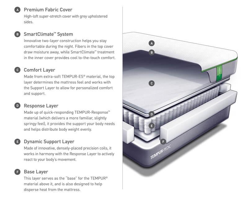 Tempur-Pedic Tempur-Flex Prima Mattress Materials