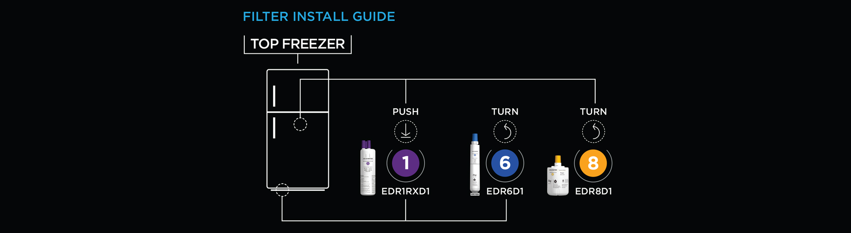 EveryDrop Top Freezer Water Filter Replacement Guide