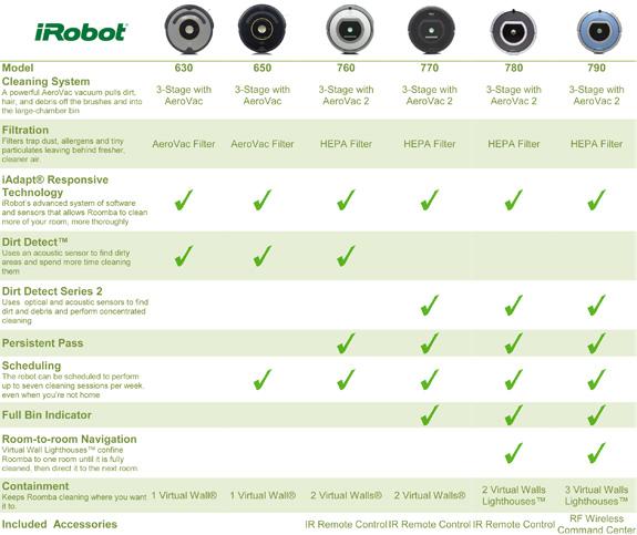iRobot Comparison Chart