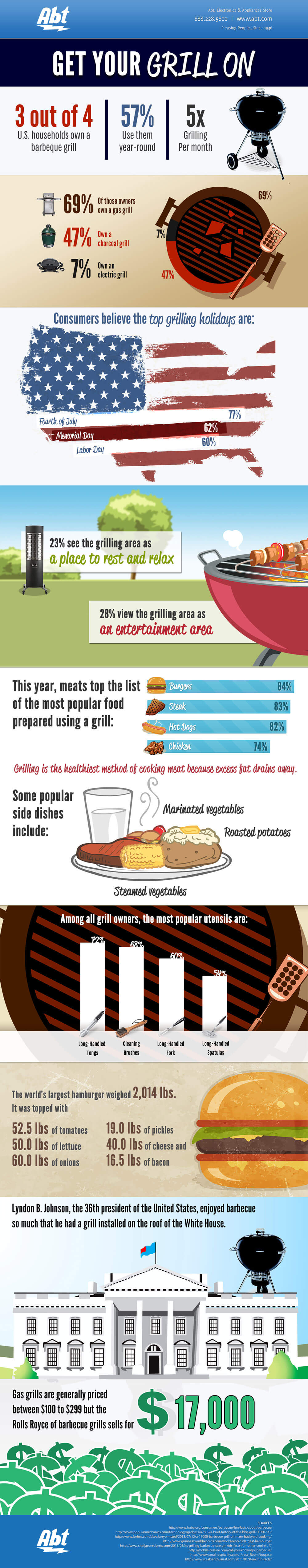 Abt's Get Your Grill On Infographic