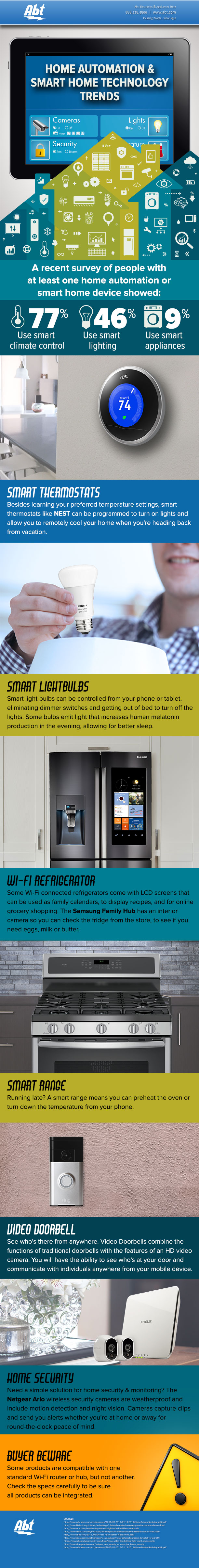 Home Automation & Smart Home Technology Trends Infographic - Abt